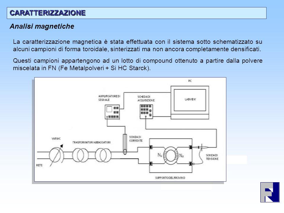 Preliminary characterisation Analisi magnetiche La caratterizzazione magnetica è stata effettuata con il sistema sotto schematizzato su alcuni campion