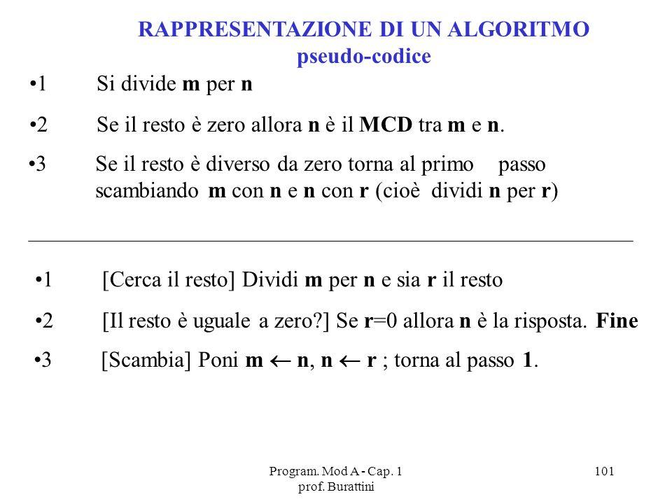 Program. Mod A - Cap. 1 prof. Burattini 101 1Si divide m per n 2Se il resto è zero allora n è il MCD tra m e n. 3Se il resto è diverso da zero torna a