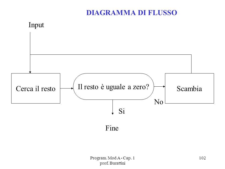 Program. Mod A - Cap. 1 prof. Burattini 102 Cerca il restoScambia Il resto è uguale a zero? Si Fine No Input DIAGRAMMA DI FLUSSO