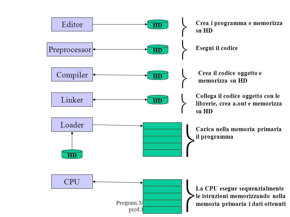 Program. Mod A - Cap. 1 prof. Burattini 109 HD Editor Crea i programma e memorizza su HD Preprocessor HD Esegui il codice HD Compiler Crea il codice o