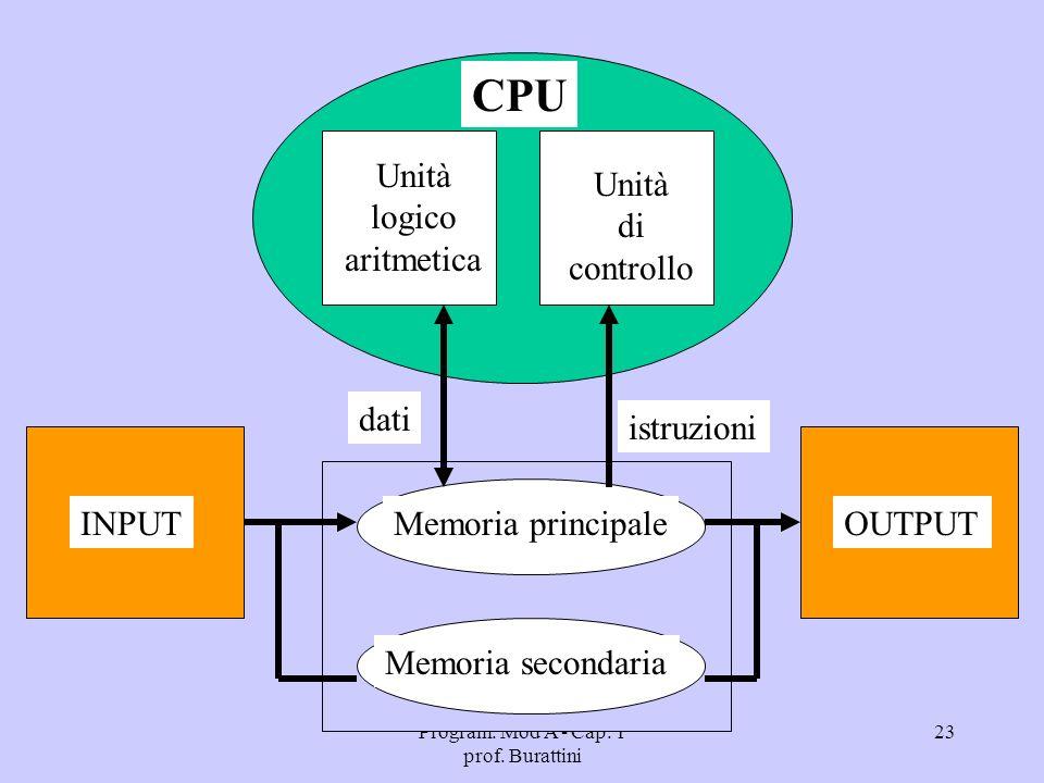 Program. Mod A - Cap. 1 prof. Burattini 23 INPUTOUTPUT Memoria secondaria Memoria principale Unità logico aritmetica Unità di controllo istruzioni dat