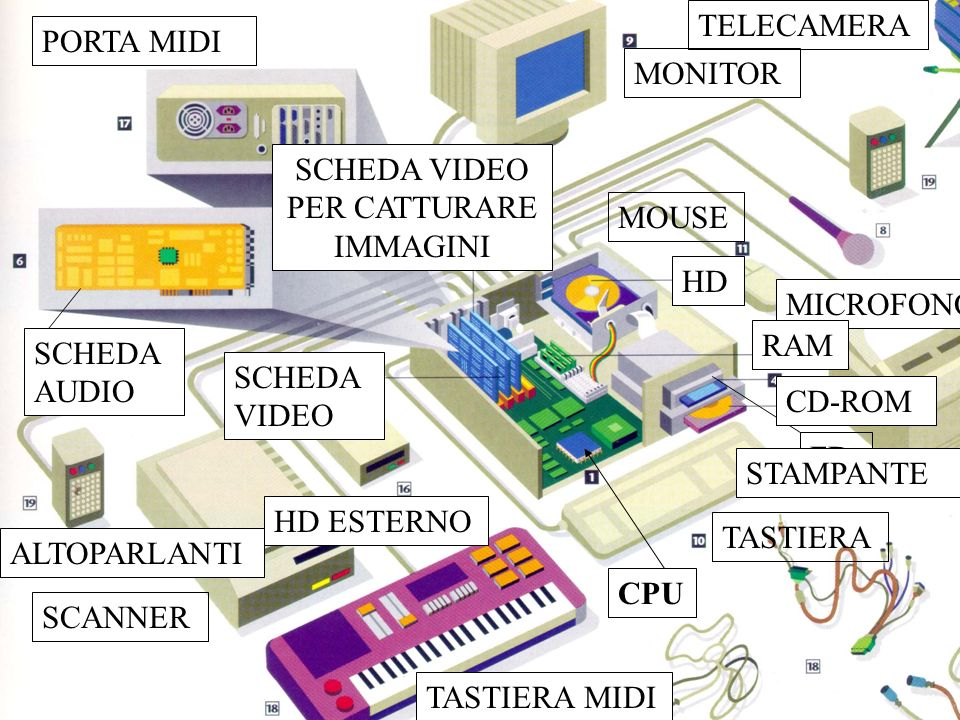Program. Mod A - Cap. 1 prof. Burattini 24 CPU MICROFONO RAM HD FD CD-ROM SCHEDA AUDIO SCHEDA VIDEO SCANNER MONITOR TASTIERA MOUSE SCHEDA VIDEO PER CA