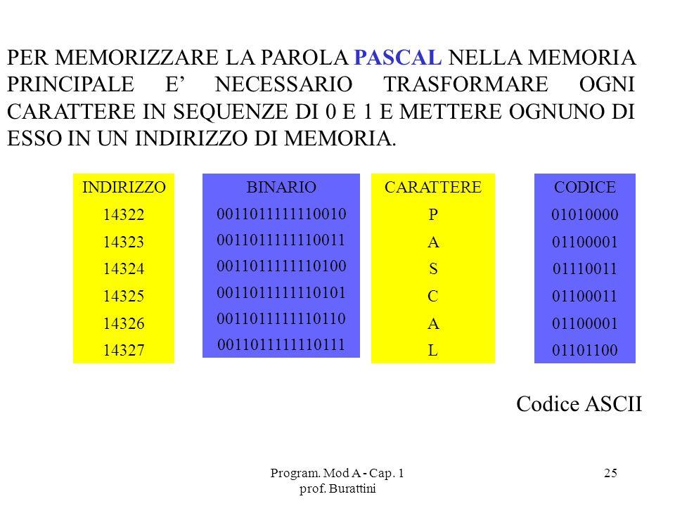 Program. Mod A - Cap. 1 prof. Burattini 25 PER MEMORIZZARE LA PAROLA PASCAL NELLA MEMORIA PRINCIPALE E NECESSARIO TRASFORMARE OGNI CARATTERE IN SEQUEN