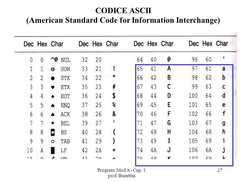 Program. Mod A - Cap. 1 prof. Burattini 27 CODICE ASCII (American Standard Code for Information Interchange)