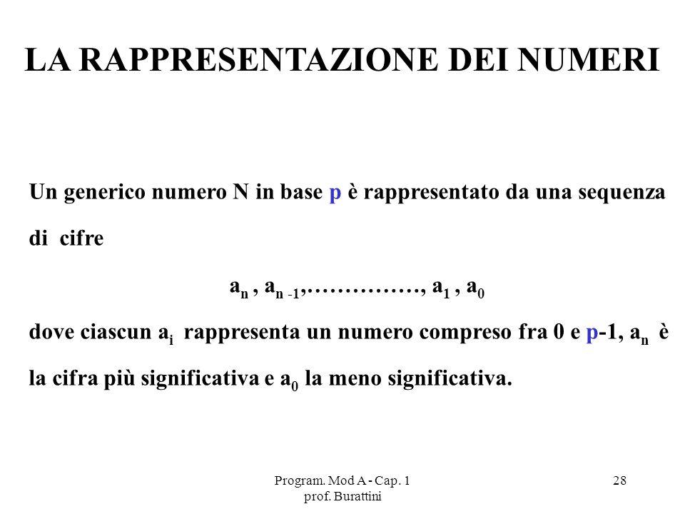 Program. Mod A - Cap. 1 prof. Burattini 28 Un generico numero N in base p è rappresentato da una sequenza di cifre a n, a n -1,……………, a 1, a 0 dove ci