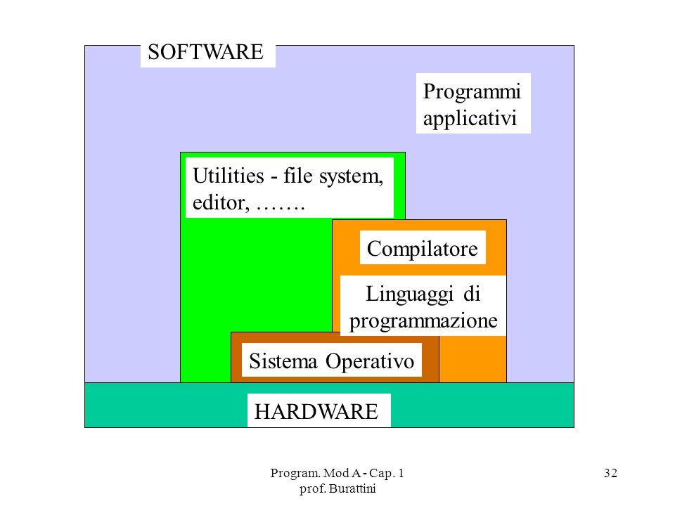 Program. Mod A - Cap. 1 prof. Burattini 32 SOFTWARE HARDWARE Sistema Operativo Compilatore Utilities - file system, editor, ……. Programmi applicativi