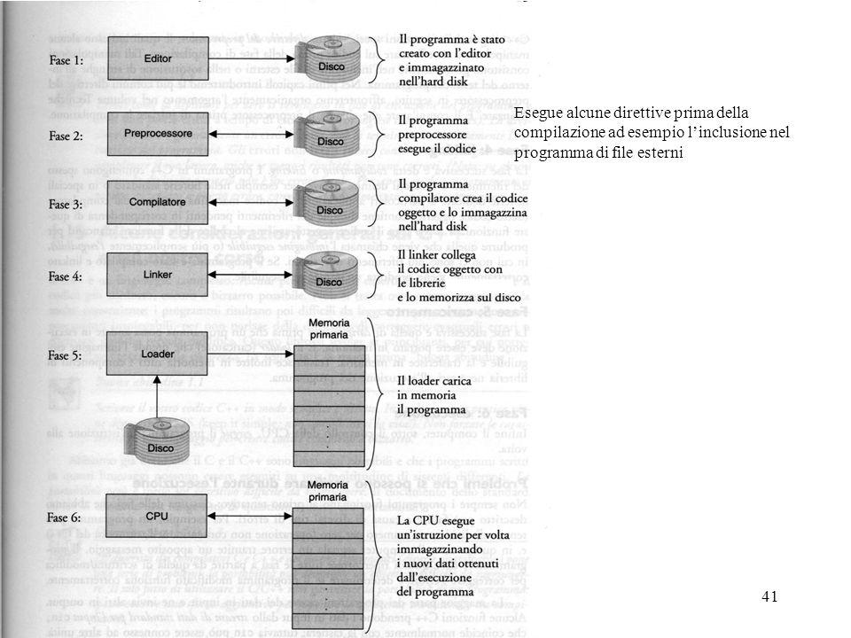 Program. Mod A - Cap. 1 prof. Burattini 41 Esegue alcune direttive prima della compilazione ad esempio linclusione nel programma di file esterni