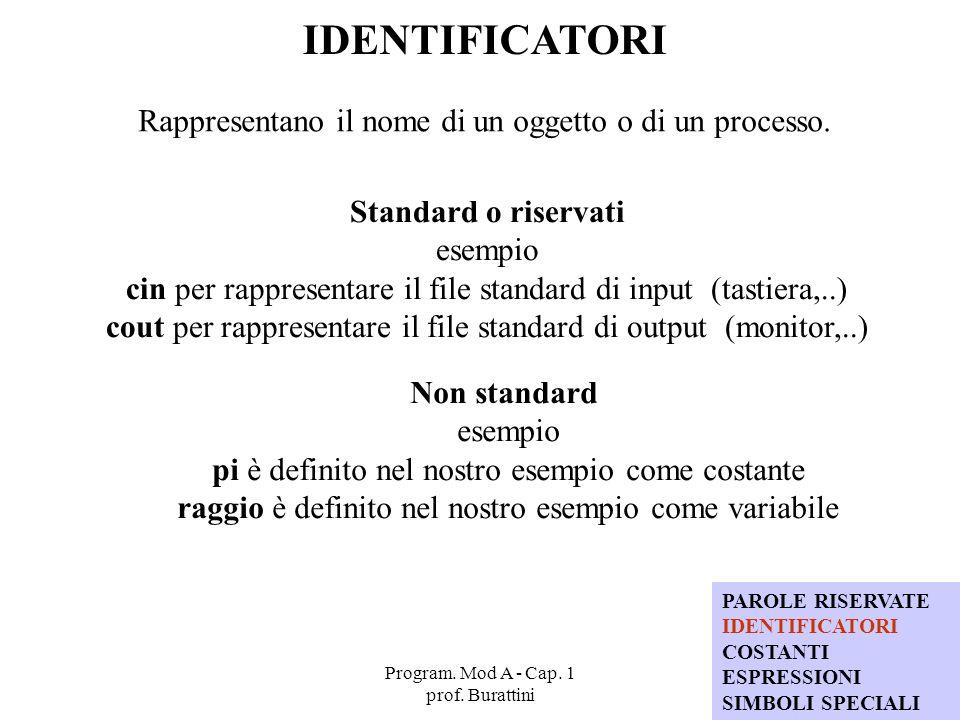 Program. Mod A - Cap. 1 prof. Burattini 54 IDENTIFICATORI Rappresentano il nome di un oggetto o di un processo. Standard o riservati esempio cin per r