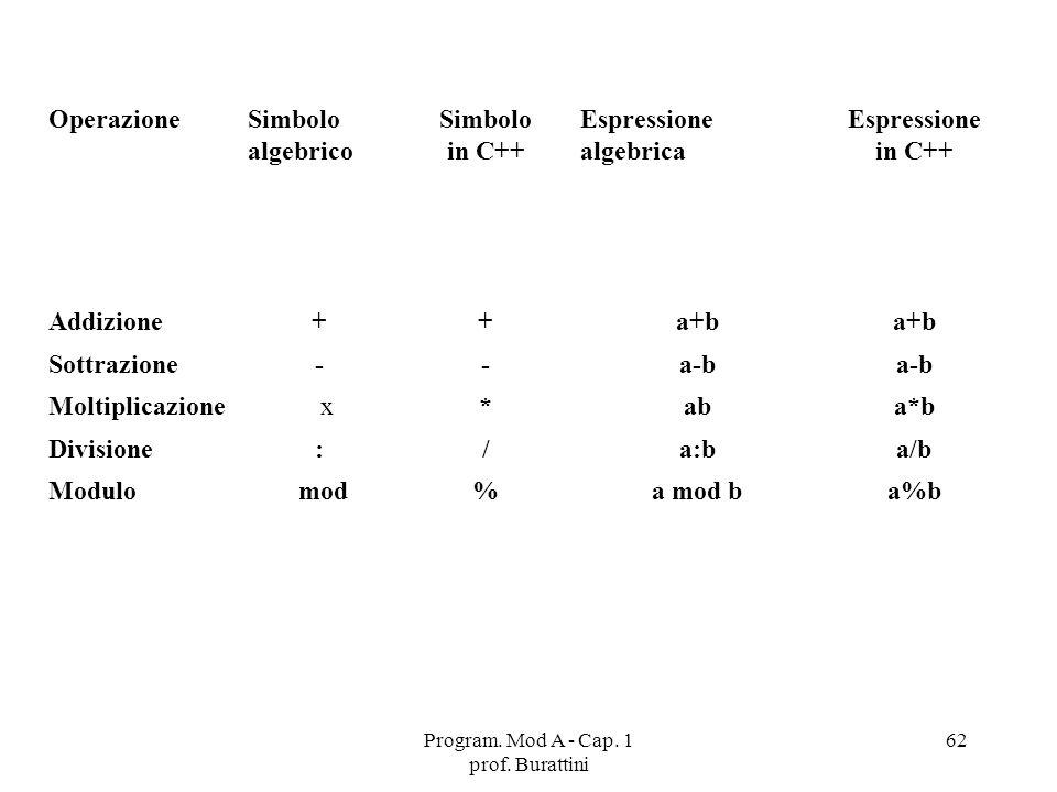 Program. Mod A - Cap. 1 prof. Burattini 62 OperazioneSimbolo algebrico Simbolo in C++ Espressione algebrica Espressione in C++ Addizione++a+b Sottrazi