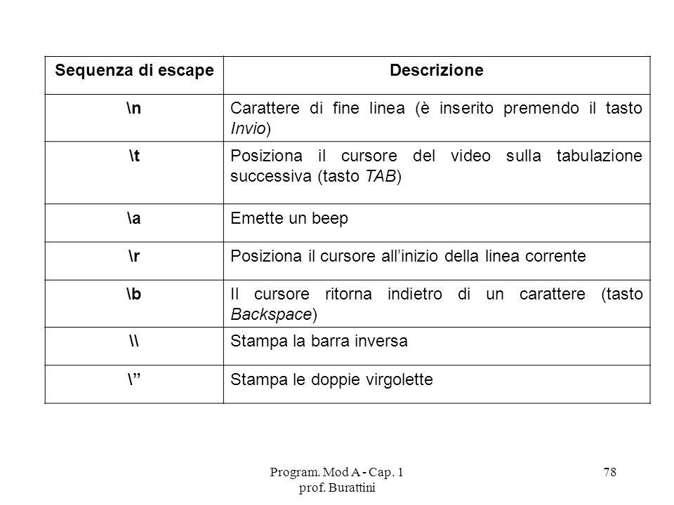Program. Mod A - Cap. 1 prof. Burattini 78 Sequenza di escapeDescrizione \nCarattere di fine linea (è inserito premendo il tasto Invio) \tPosiziona il