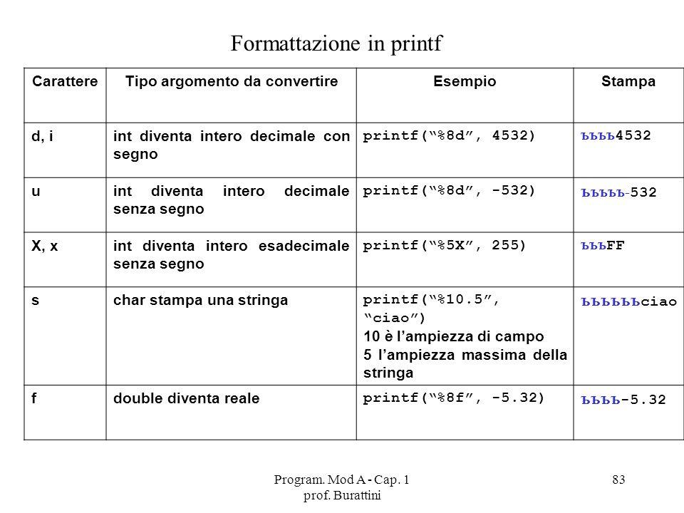 Program. Mod A - Cap. 1 prof. Burattini 83 Formattazione in printf CarattereTipo argomento da convertireEsempioStampa d, iint diventa intero decimale