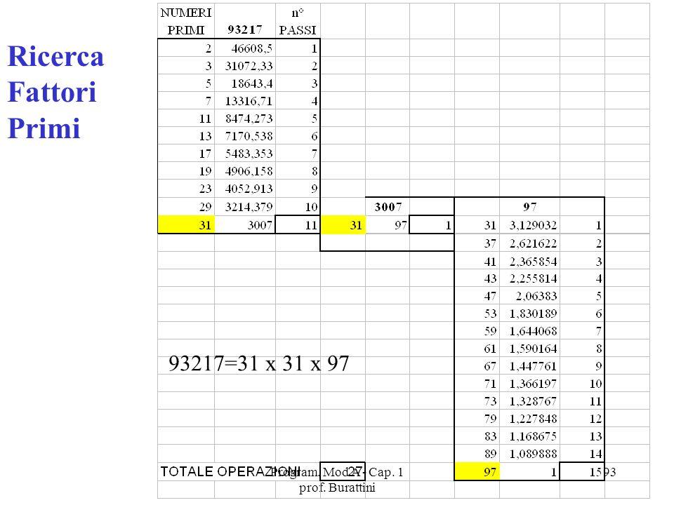 Program. Mod A - Cap. 1 prof. Burattini 93 Ricerca Fattori Primi 93217=31 x 31 x 97