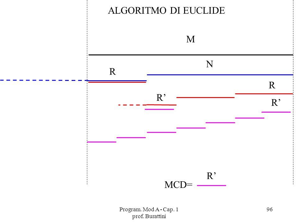 Program. Mod A - Cap. 1 prof. Burattini 96 N R R R R M MCD= R ALGORITMO DI EUCLIDE