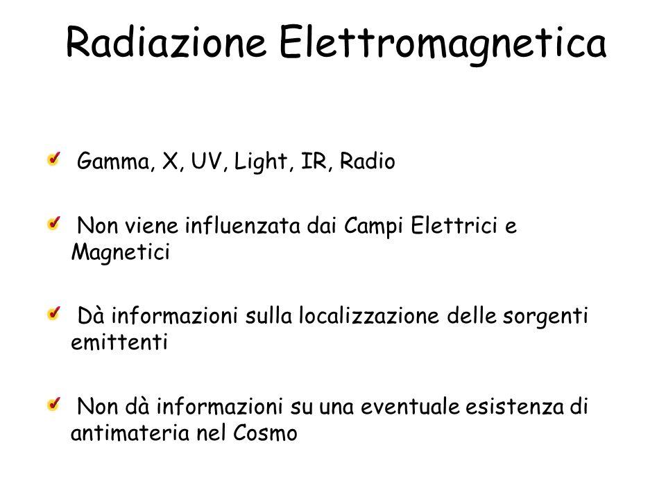 Radiazione Elettromagnetica Gamma, X, UV, Light, IR, Radio Non viene influenzata dai Campi Elettrici e Magnetici Dà informazioni sulla localizzazione delle sorgenti emittenti Non dà informazioni su una eventuale esistenza di antimateria nel Cosmo