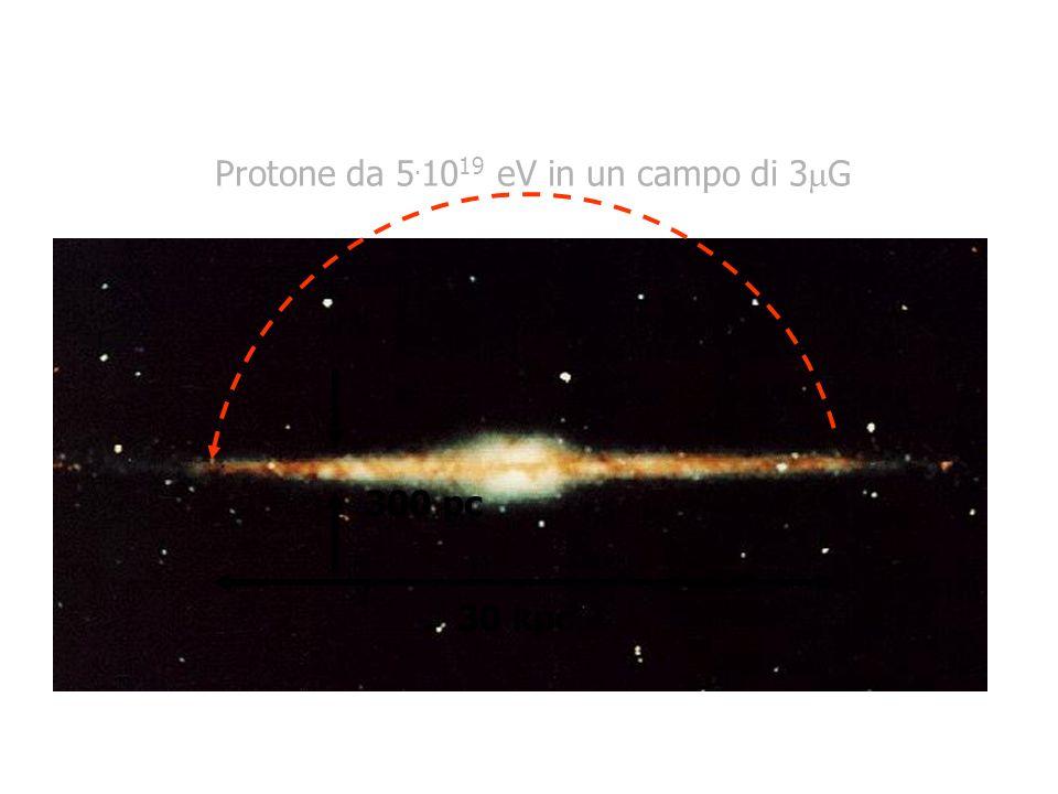 30 kpc 300 pc Protone da 5. 10 19 eV in un campo di 3 G