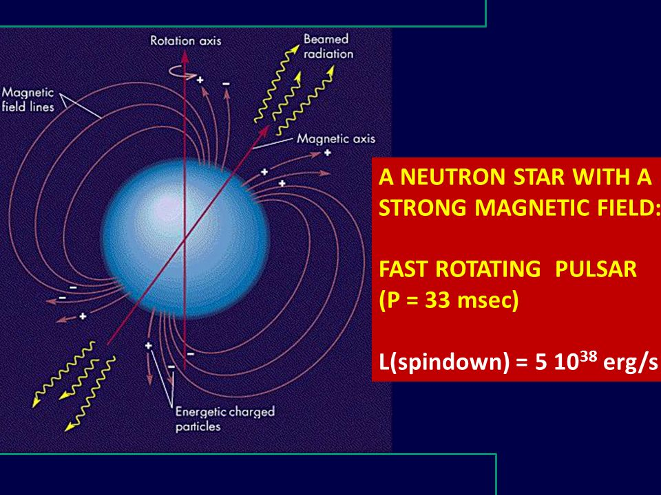 42 A NEUTRON STAR WITH A STRONG MAGNETIC FIELD: FAST ROTATING PULSAR (P = 33 msec) L(spindown) = 5 10 38 erg/s