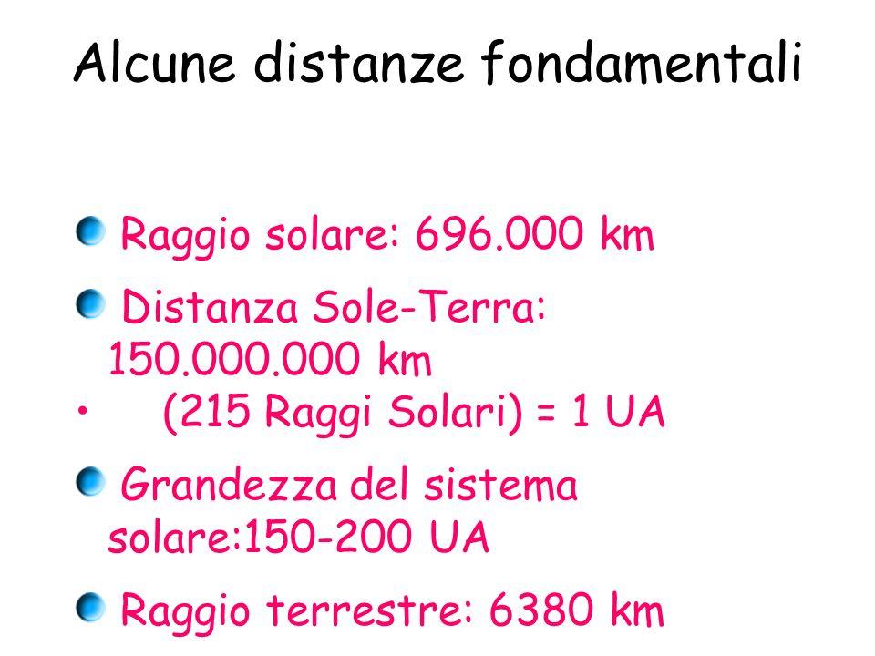 Alcune distanze fondamentali Raggio solare: 696.000 km Distanza Sole-Terra: 150.000.000 km (215 Raggi Solari) = 1 UA Grandezza del sistema solare:150-200 UA Raggio terrestre: 6380 km Distanza terra luna: 384000 km (60 r.t.) Orbite tipiche LEO: 300-600 km Satelliti geostazionari: 36000 km