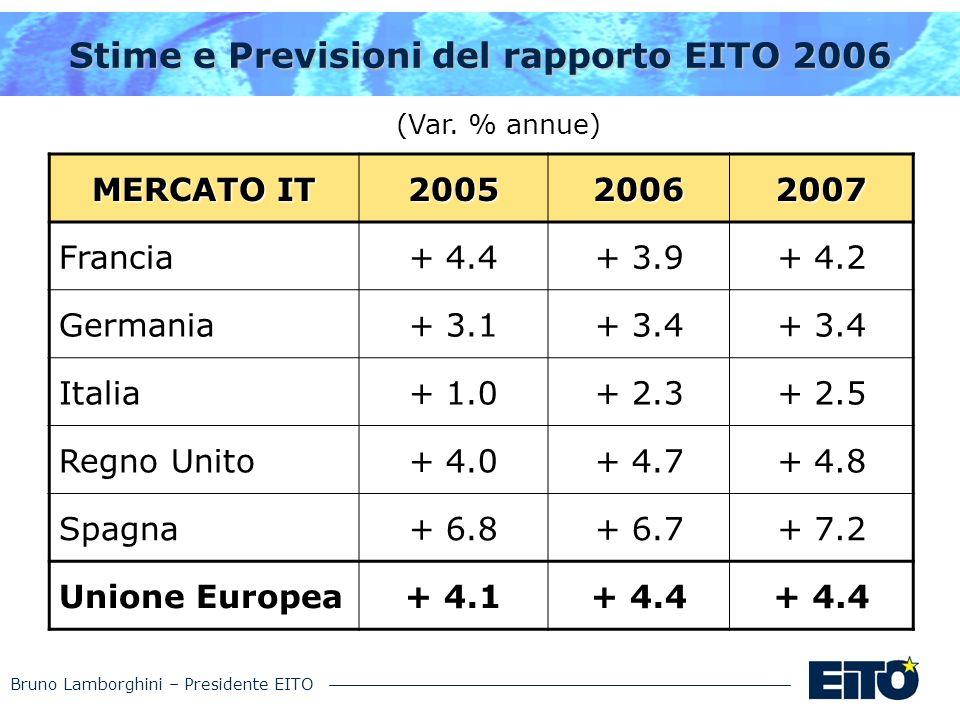 Bruno Lamborghini – Presidente EITO Stime e Previsioni del rapporto EITO 2006 (Var. % annue) MERCATO IT 200520062007 Francia+ 4.4+ 3.9+ 4.2 Germania+