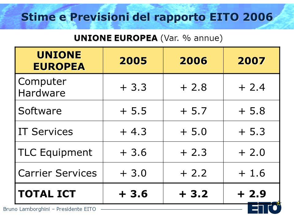 Bruno Lamborghini – Presidente EITO Stime e Previsioni del rapporto EITO 2006 UNIONE EUROPEA UNIONE EUROPEA (Var. % annue) UNIONE EUROPEA 200520062007