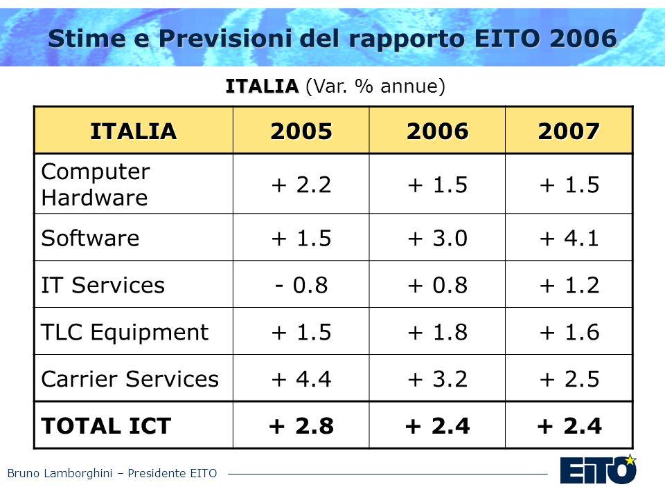 Bruno Lamborghini – Presidente EITO Stime e Previsioni del rapporto EITO 2006 ITALIA ITALIA (Var. % annue) ITALIA200520062007 Computer Hardware + 2.2+
