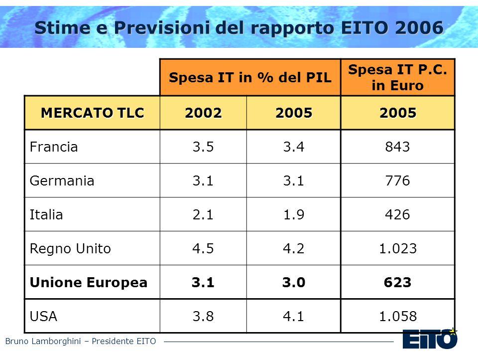Bruno Lamborghini – Presidente EITO Stime e Previsioni del rapporto EITO 2006 Spesa IT in % del PIL Spesa IT P.C. in Euro MERCATO TLC 200220052005 Fra
