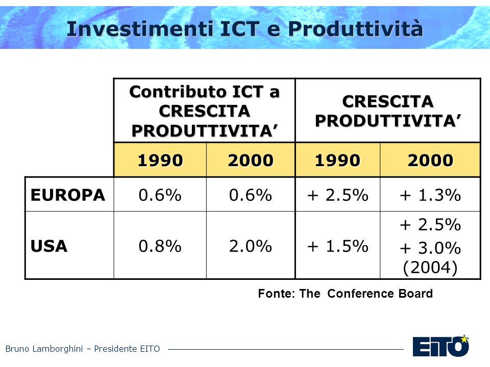 Bruno Lamborghini – Presidente EITO Investimenti ICT e Produttività Contributo ICT a CRESCITA PRODUTTIVITA CRESCITA PRODUTTIVITA 1990200019902000 EURO
