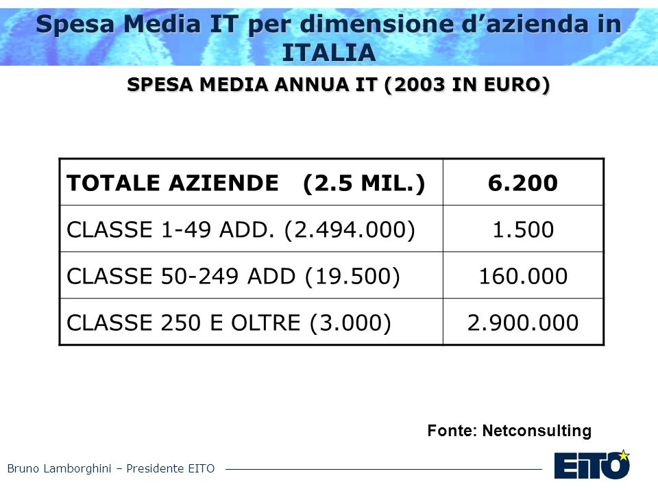 Bruno Lamborghini – Presidente EITO Spesa Media IT per dimensione dazienda in ITALIA TOTALE AZIENDE (2.5 MIL.)6.200 CLASSE 1-49 ADD. (2.494.000)1.500