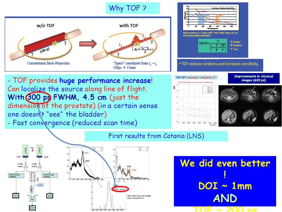 Why TOF ? - TOF provides huge performance increase! Can localize the source along line of flight. With 300 ps FWHM, 4.5 cm (just the dimension of the