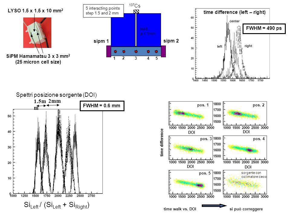 SiPM Hamamatsu 3 x 3 mm 2 (25 micron cell size) LYSO 1.5 x 1.5 x 10 mm 2 lead = 1mm sipm 1 sipm 2 137 Cs 1.5m m Si Left / (Si Left + Si Right ) Spettr