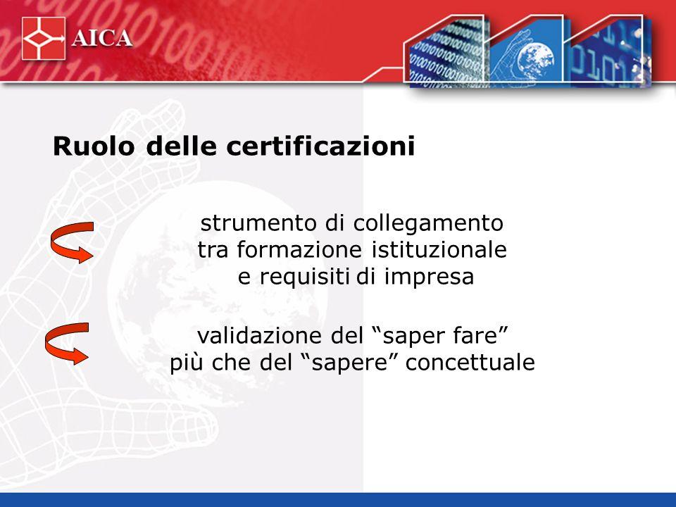 Ruolo delle certificazioni strumento di collegamento tra formazione istituzionale e requisiti di impresa validazione del saper fare più che del sapere concettuale