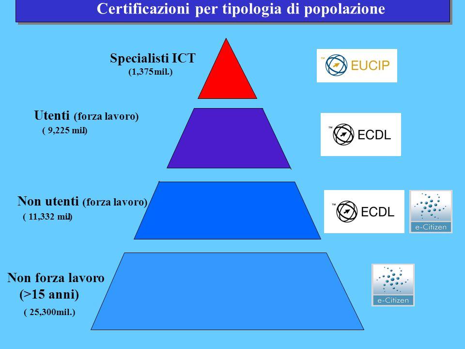 Specialisti ICT (1,375mil.) Utenti (forza lavoro) ( 9,225 mil.) Non forza lavoro (>15 anni) ( 25,300mil.) Certificazioni per tipologia di popolazione Non utenti (forza lavoro) ( 11,332 mil.)