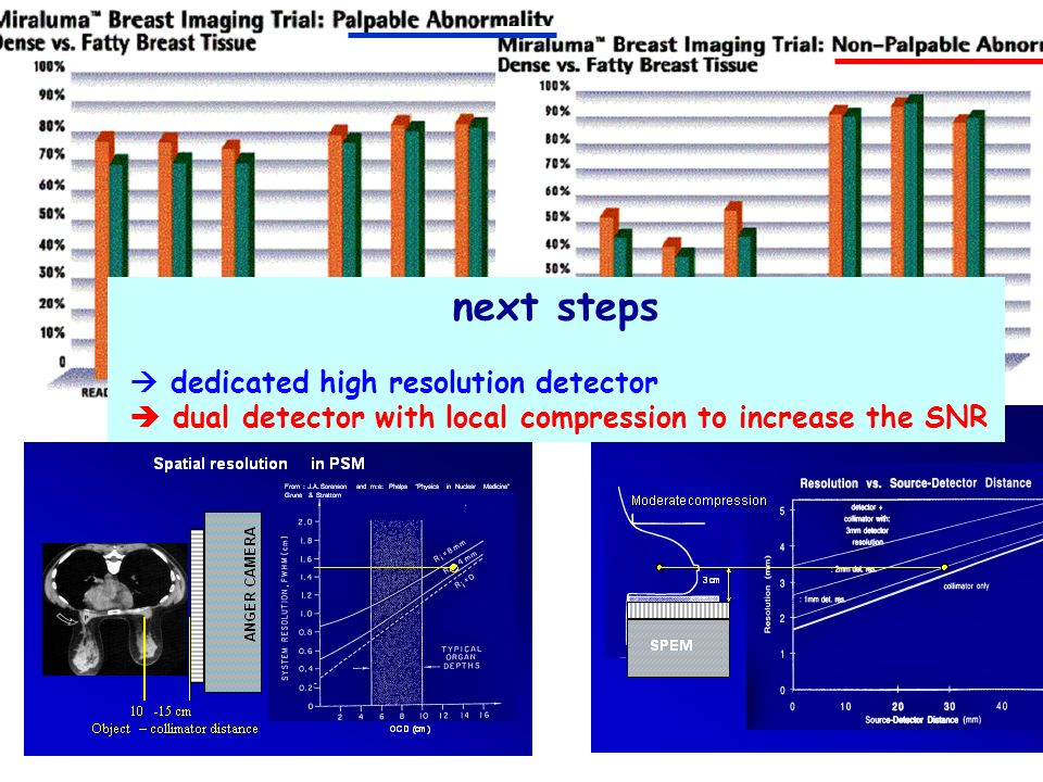 next steps dedicated high resolution detector dual detector with local compression to increase the SNR