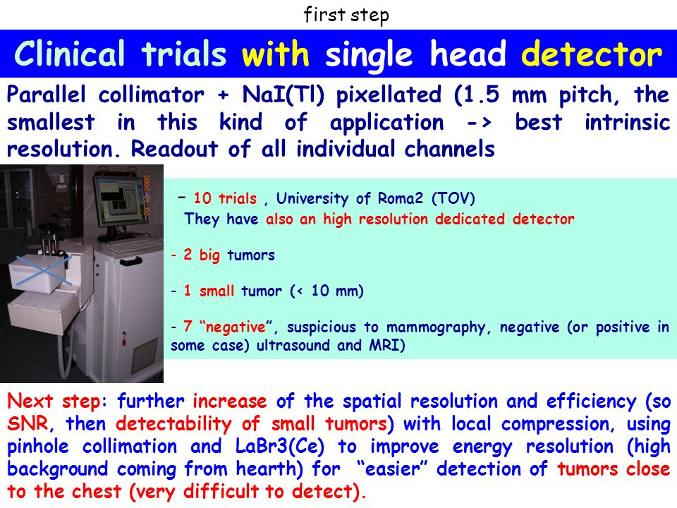 Clinical trials with single head detector - 10 trials, University of Roma2 (TOV) They have also an high resolution dedicated detector - 2 big tumors - 1 small tumor (< 10 mm) - 7 negative, suspicious to mammography, negative (or positive in some case) ultrasound and MRI) first step Parallel collimator + NaI(Tl) pixellated (1.5 mm pitch, the smallest in this kind of application -> best intrinsic resolution.