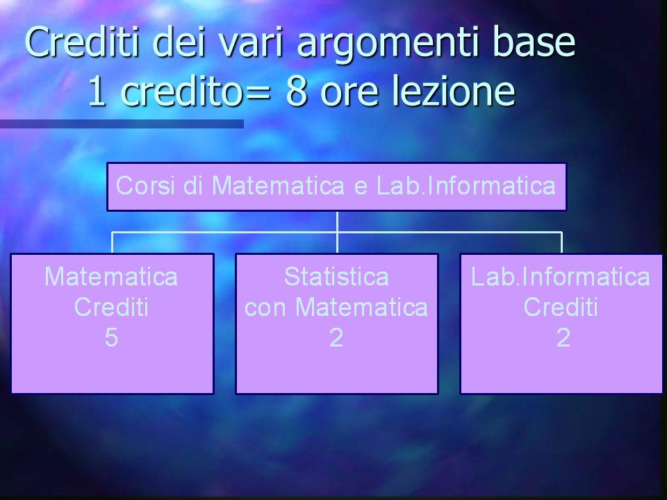 Crediti dei vari argomenti base 1 credito= 8 ore lezione