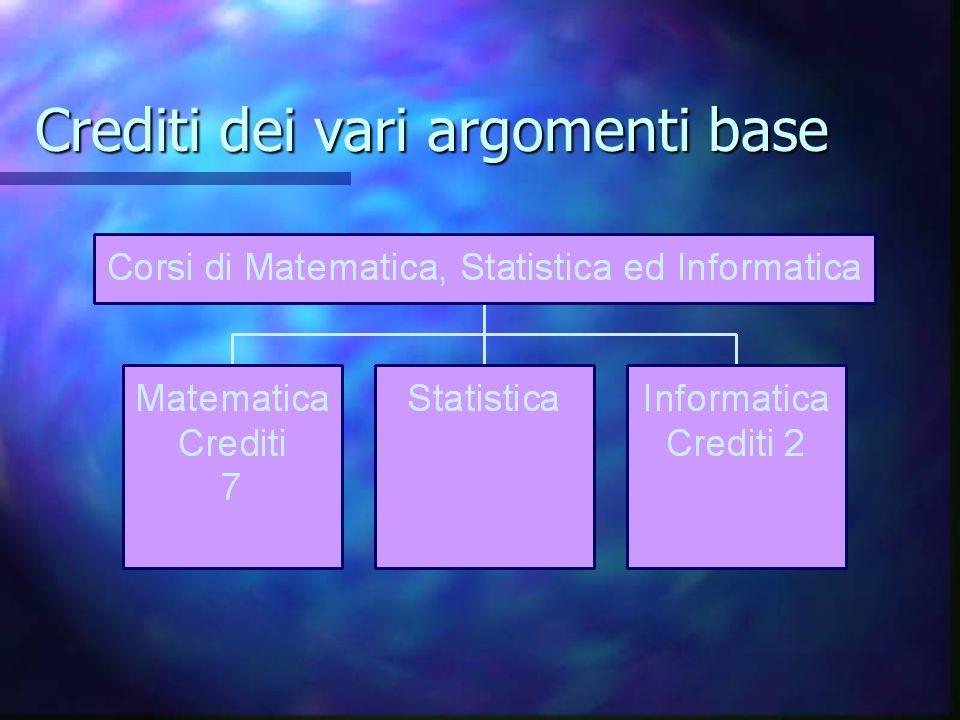 Laurea Specialistica Chimica e Tecnologia Farmaceutiche Anno Accademico 2004-2005