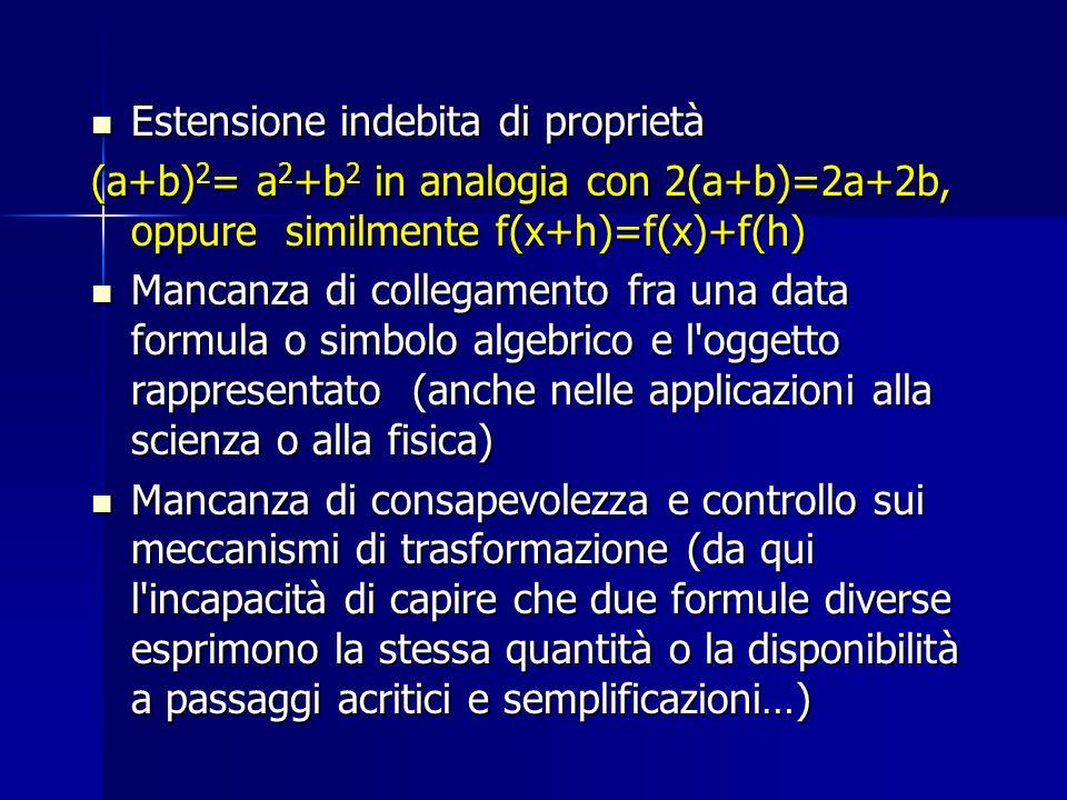 Estensione indebita di proprietà Estensione indebita di proprietà (a+b) 2 = a 2 +b 2 in analogia con 2(a+b)=2a+2b, oppure similmente f(x+h)=f(x)+f(h)