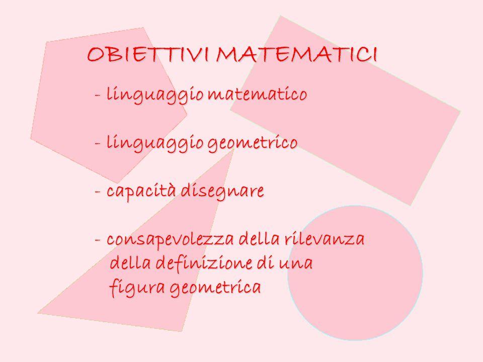 - linguaggio matematico - linguaggio geometrico - capacità disegnare - consapevolezza della rilevanza della definizione di una della definizione di una figura geometrica figura geometrica OBIETTIVI MATEMATICI