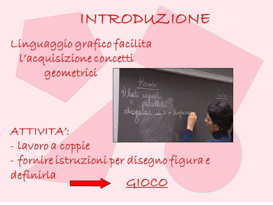 INTRODUZIONE Linguaggio grafico facilita lacquisizione concetti lacquisizione concetti geometrici geometriciATTIVITA: - lavoro a coppie - fornire istruzioni per disegno figura e definirla GIOCO