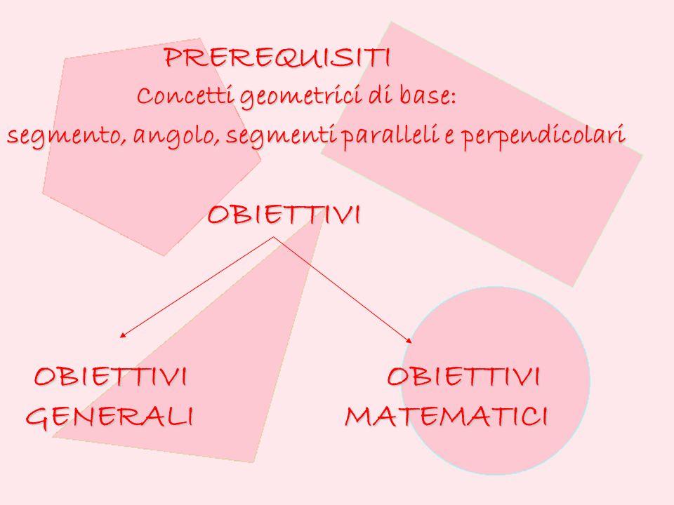 PREREQUISITI PREREQUISITI Concetti geometrici di base: Concetti geometrici di base: segmento, angolo, segmenti paralleli e perpendicolari OBIETTIVI OBIETTIVI OBIETTIVI OBIETTIVI OBIETTIVI OBIETTIVI GENERALIMATEMATICI GENERALIMATEMATICI