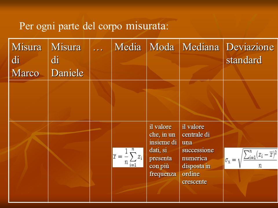 Misura di Marco Misura di Daniele …MediaModaMediana Deviazione standard il valore che, in un insieme di dati, si presenta con più frequenza il valore