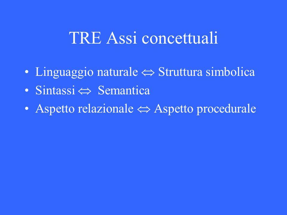 TRE Assi concettuali Linguaggio naturale Struttura simbolica Sintassi Semantica Aspetto relazionale Aspetto procedurale