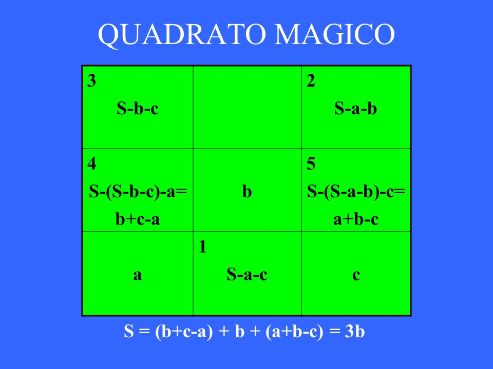 QUADRATO MAGICO S = (b+c-a) + b + (a+b-c) = 3b 3 S-b-c 2 S-a-b 4 S-(S-b-c)-a= b+c-a b 5 S-(S-a-b)-c= a+b-c a 1 S-a-cc