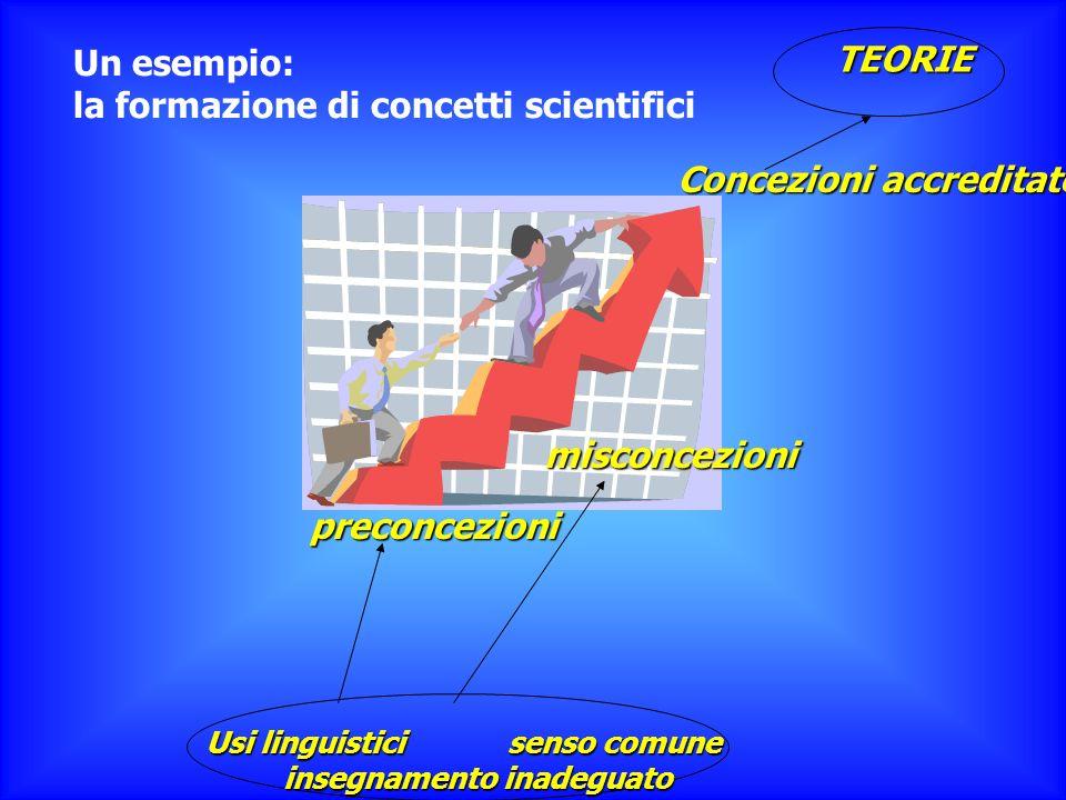 Concezioni accreditate preconcezioni misconcezioni Usi linguistici senso comune insegnamento inadeguato TEORIE Un esempio: la formazione di concetti s