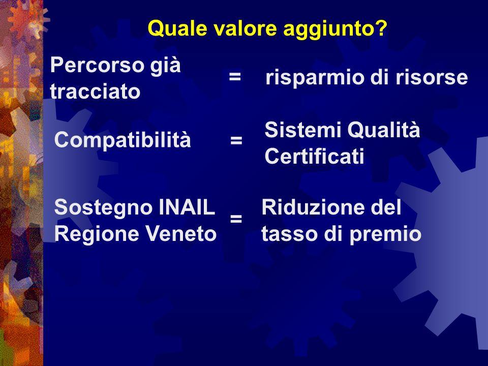 Quale valore aggiunto?risparmio di risorse Percorso già tracciato = Compatibilità Sistemi Qualità Certificati = Riduzione del tasso di premio Sostegno INAIL Regione Veneto =