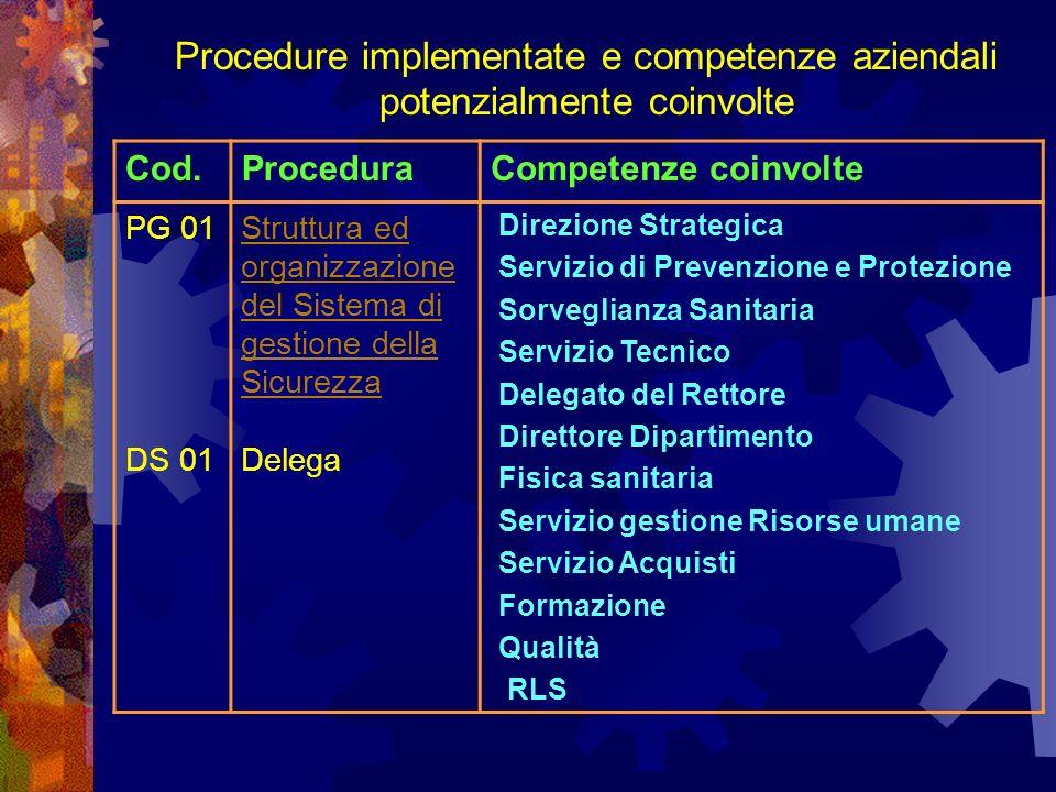 Procedure implementate e competenze aziendali potenzialmente coinvolte Cod.ProceduraCompetenze coinvolte PG 01 DS 01 Struttura ed organizzazione del Sistema di gestione della Sicurezza Delega Direzione Strategica Servizio di Prevenzione e Protezione Sorveglianza Sanitaria Servizio Tecnico Delegato del Rettore Direttore Dipartimento Fisica sanitaria Servizio gestione Risorse umane Servizio Acquisti Formazione Qualità RLS