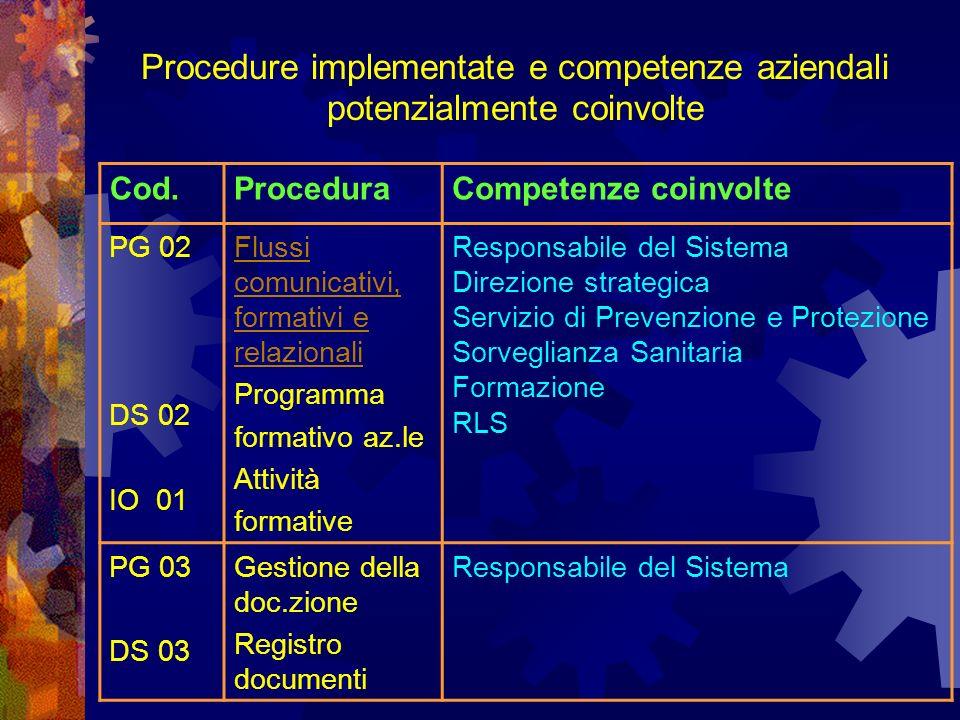 Procedure implementate e competenze aziendali potenzialmente coinvolte Cod.ProceduraCompetenze coinvolte PG 02 DS 02 IO 01 Flussi comunicativi, formativi e relazionali Programma formativo az.le Attività formative Responsabile del Sistema Direzione strategica Servizio di Prevenzione e Protezione Sorveglianza Sanitaria Formazione RLS PG 03 DS 03 Gestione della doc.zione Registro documenti Responsabile del Sistema
