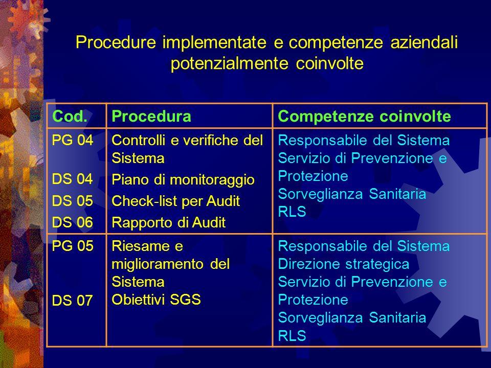 Cod.ProceduraCompetenze coinvolte PG 04 DS 04 DS 05 DS 06 Controlli e verifiche del Sistema Piano di monitoraggio Check-list per Audit Rapporto di Audit Responsabile del Sistema Servizio di Prevenzione e Protezione Sorveglianza Sanitaria RLS PG 05 DS 07 Riesame e miglioramento del Sistema Obiettivi SGS Responsabile del Sistema Direzione strategica Servizio di Prevenzione e Protezione Sorveglianza Sanitaria RLS Procedure implementate e competenze aziendali potenzialmente coinvolte