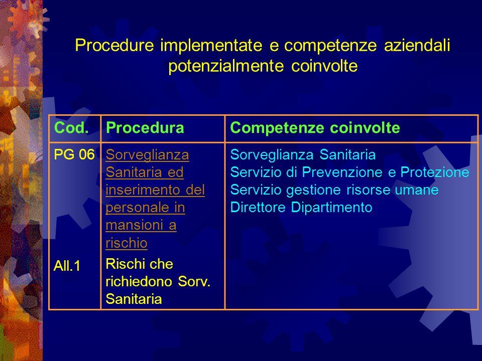 Cod.ProceduraCompetenze coinvolte PG 06 All.1 Sorveglianza Sanitaria ed inserimento del personale in mansioni a rischio Rischi che richiedono Sorv.