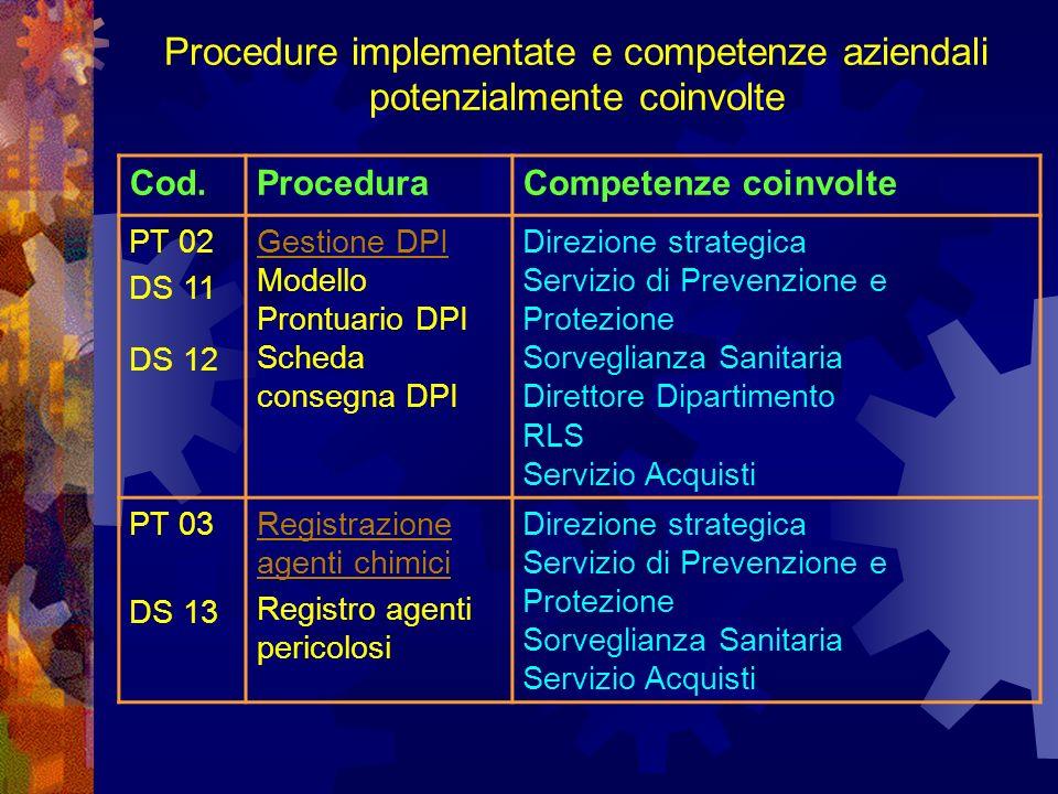 Cod.ProceduraCompetenze coinvolte PT 02 DS 11 DS 12 Gestione DPI Modello Prontuario DPI Scheda consegna DPI Direzione strategica Servizio di Prevenzione e Protezione Sorveglianza Sanitaria Direttore Dipartimento RLS Servizio Acquisti PT 03 DS 13 Registrazione agenti chimici Registro agenti pericolosi Direzione strategica Servizio di Prevenzione e Protezione Sorveglianza Sanitaria Servizio Acquisti Procedure implementate e competenze aziendali potenzialmente coinvolte