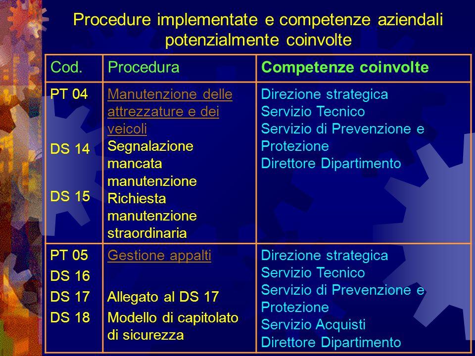 Cod.ProceduraCompetenze coinvolte PT 04 DS 14 DS 15 Manutenzione delle attrezzature e dei veicoli Segnalazione mancata manutenzione Richiesta manutenzione straordinaria Direzione strategica Servizio Tecnico Servizio di Prevenzione e Protezione Direttore Dipartimento PT 05 DS 16 DS 17 DS 18 Gestione appalti Allegato al DS 17 Modello di capitolato di sicurezza Direzione strategica Servizio Tecnico Servizio di Prevenzione e Protezione Servizio Acquisti Direttore Dipartimento Procedure implementate e competenze aziendali potenzialmente coinvolte